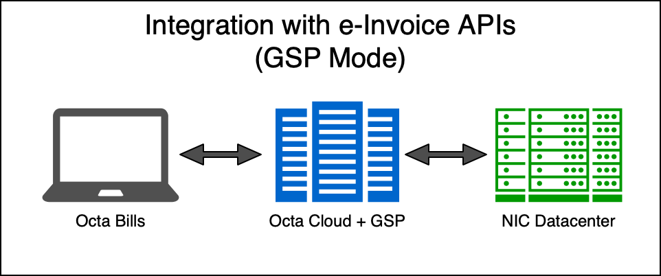 Integration with e-Invoice APIs using GSP