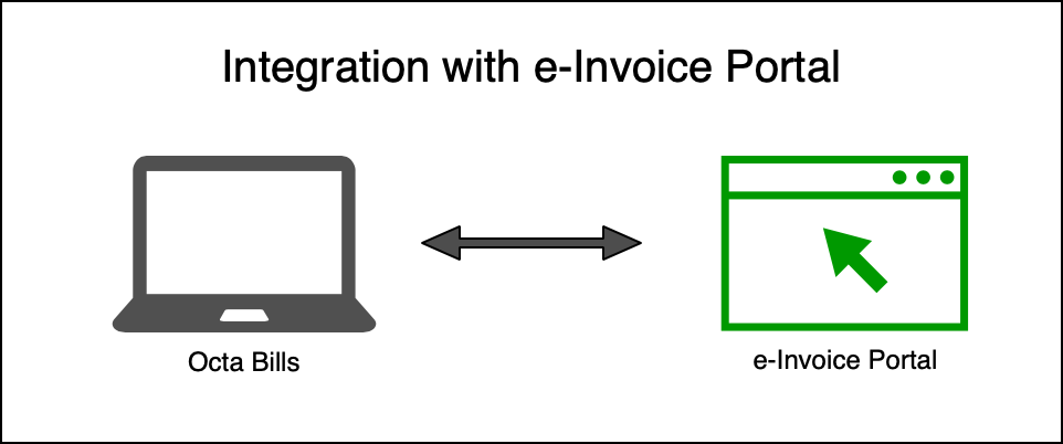 Integration with e-Invoice Portal for offline operation